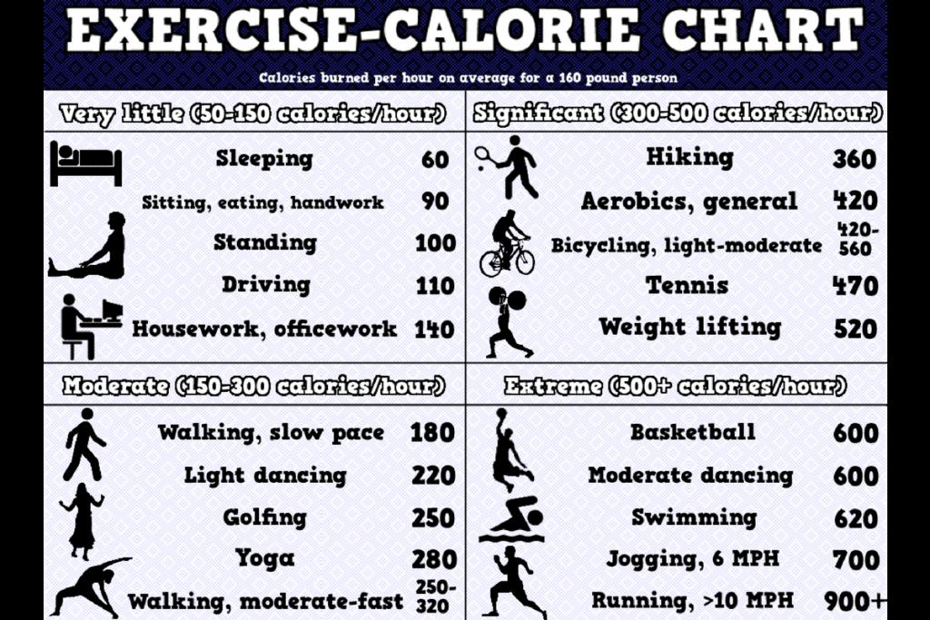 Exercícios Físicos que queimam mais calorias: 1